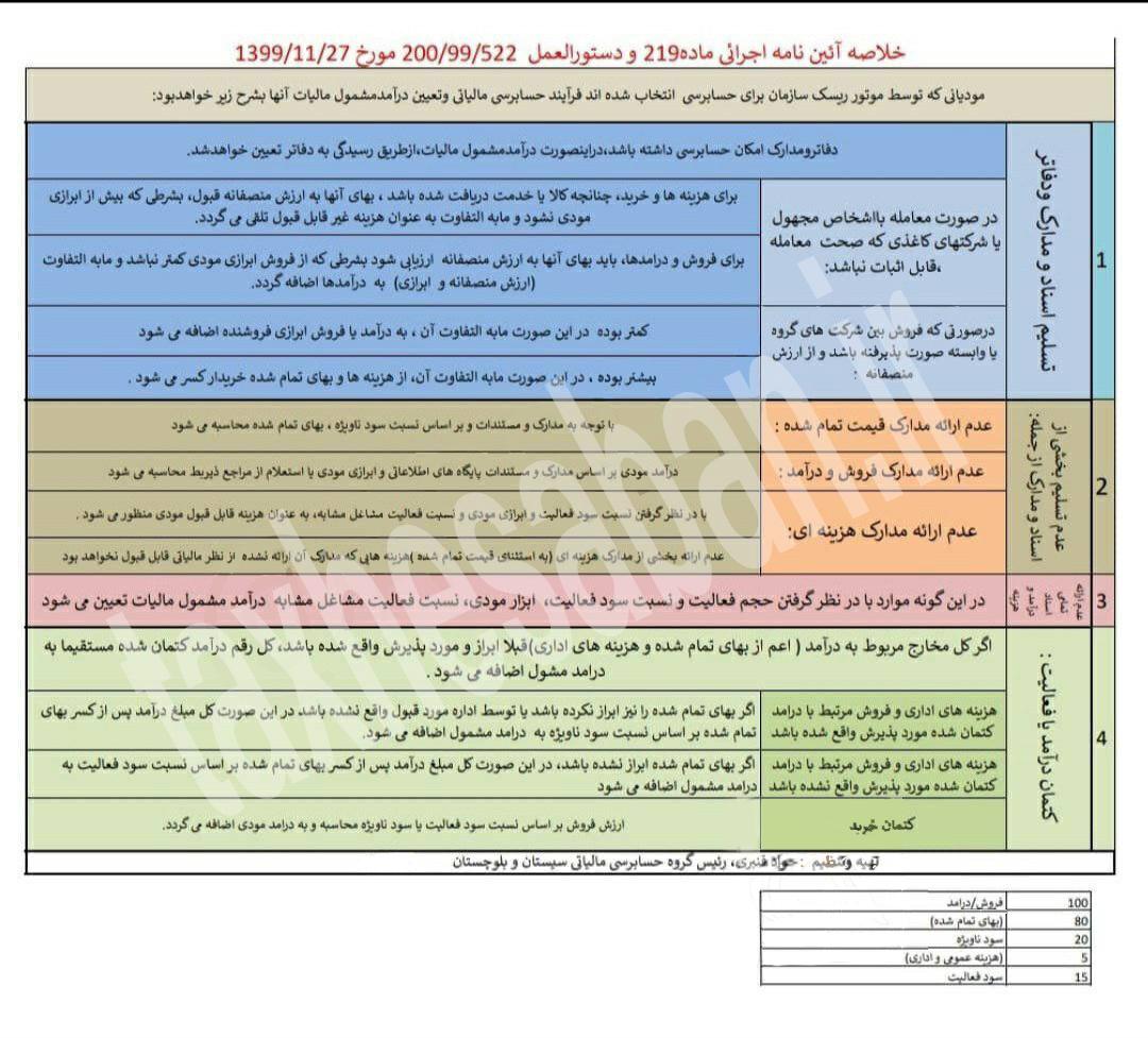 فرايند حسابرسي مالياتي و تعيين درآمد مشمول ماليات موديان